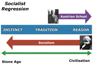 Socialist Regression Theory